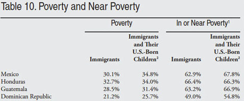 Exhibit 1 – Immigrants and poverty from select countries [5]